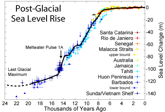 Post-Glacial_Sea_Level (1)