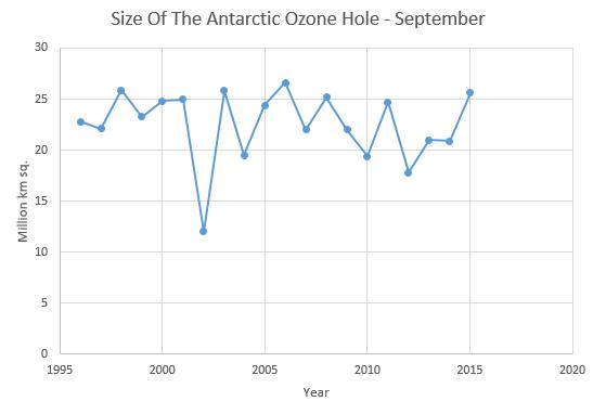 "Review On ""The Precious Envelope"" - WriteWork  |Ozone Depletion Graph 2012"