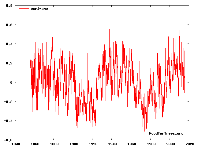 A More Detailed Look At NASA Greenland Fraud | The Deplorable Climate Science Blog