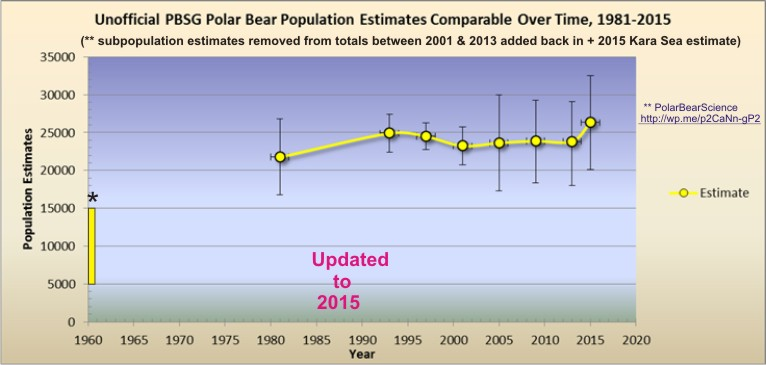 crockford-unofficial-polar-bear-numbers-to-2015-sept-1-final1