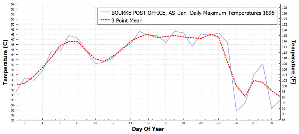 BOURKEPOSTOFFICE_AS_DailyMaximumTemperatureF_Jan_Jan_1896