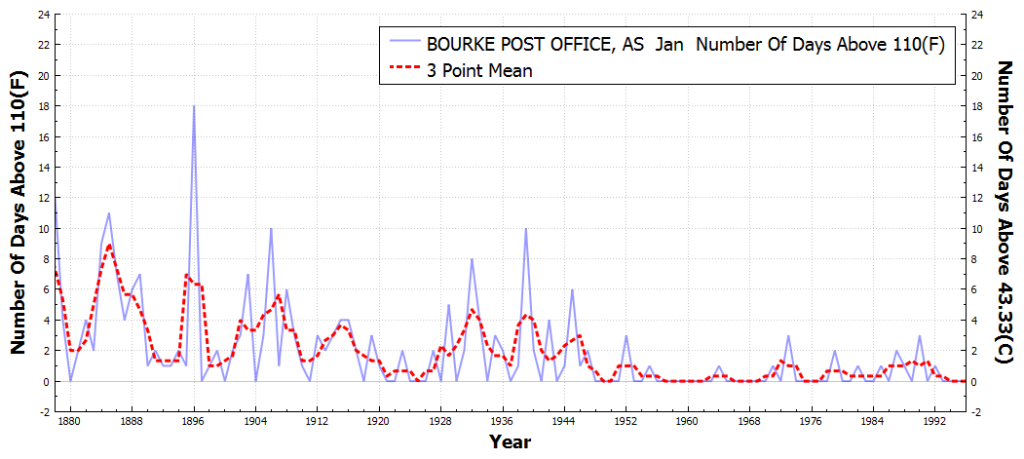 BOURKEPOSTOFFICE_AS_#DaysAboveMaximumTemperatureThreshold110F_Jan_Jan_1875_2015