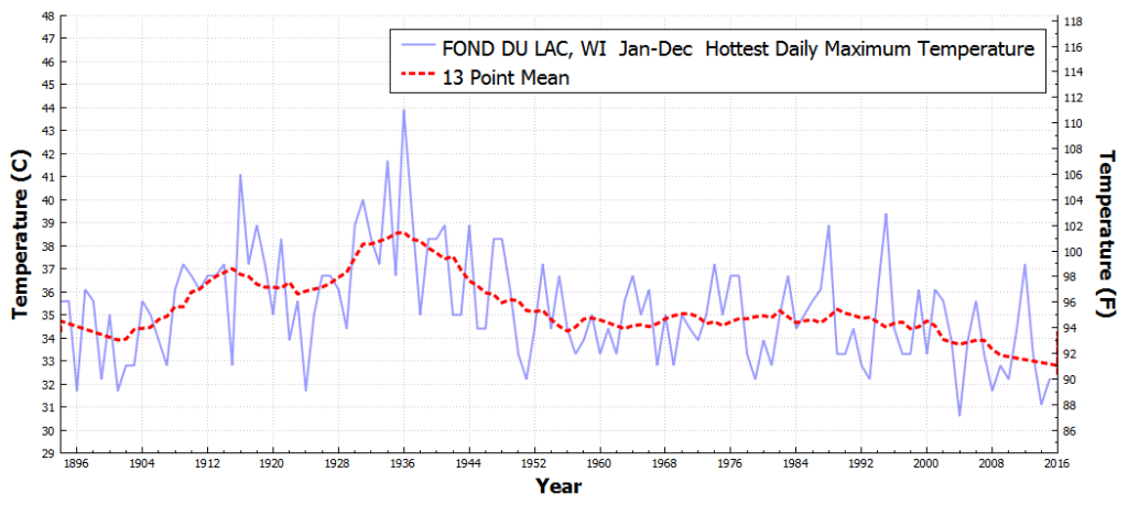 FONDDULAC_WI_HottestDailyMaximumTemperature_Jan_Dec_1895_2015