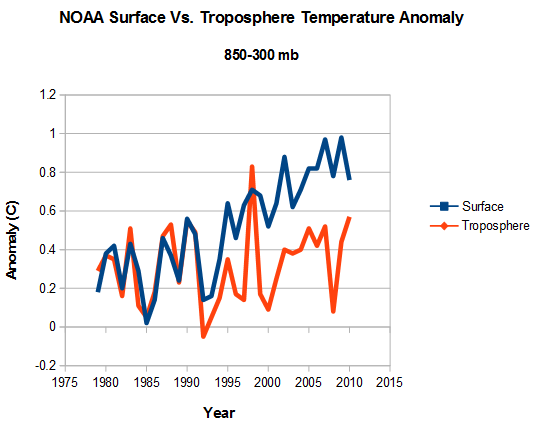 Noaa radiosonde data shows no warming for 58 years the deplorable 2016 03 07152234 ccuart Images