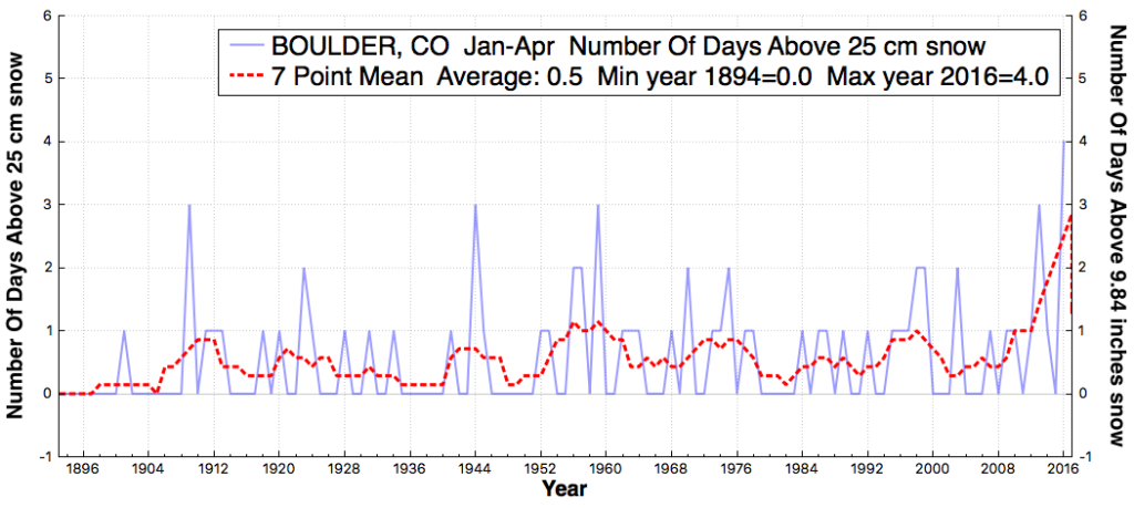 BOULDER_CO_#DaysAboveSnowThreshold25cm_Jan_Apr_1890_2016