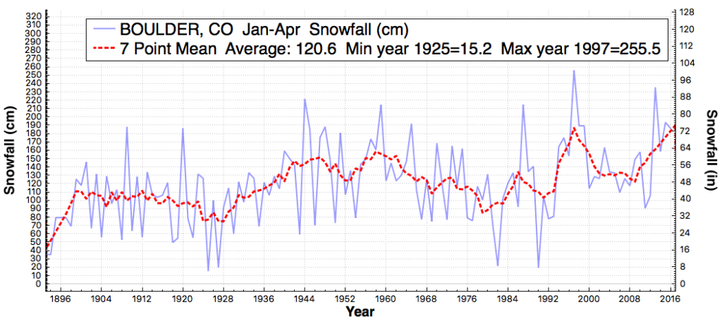 BOULDER_CO_TotalSnowfall_Jan_Apr_1890_2016