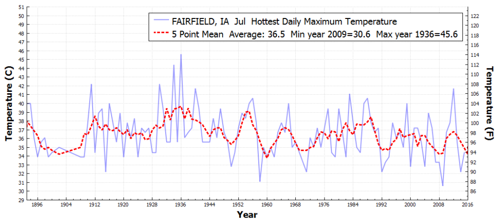 FAIRFIELD_IA_HottestDailyMaximumTemperature_Jul_Jul_1850_2015