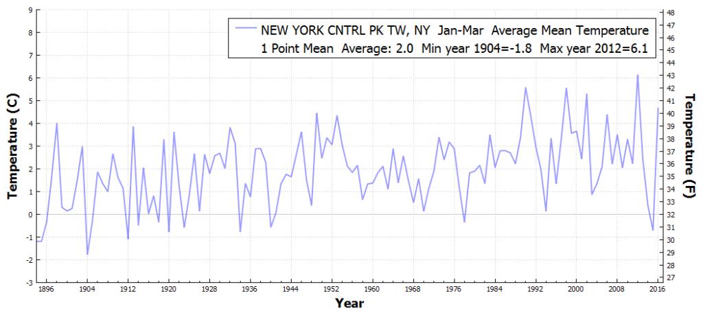 NEWYORKCNTRLPKTW_NY_AverageMeanTemperature_Jan_Mar_1895_2016
