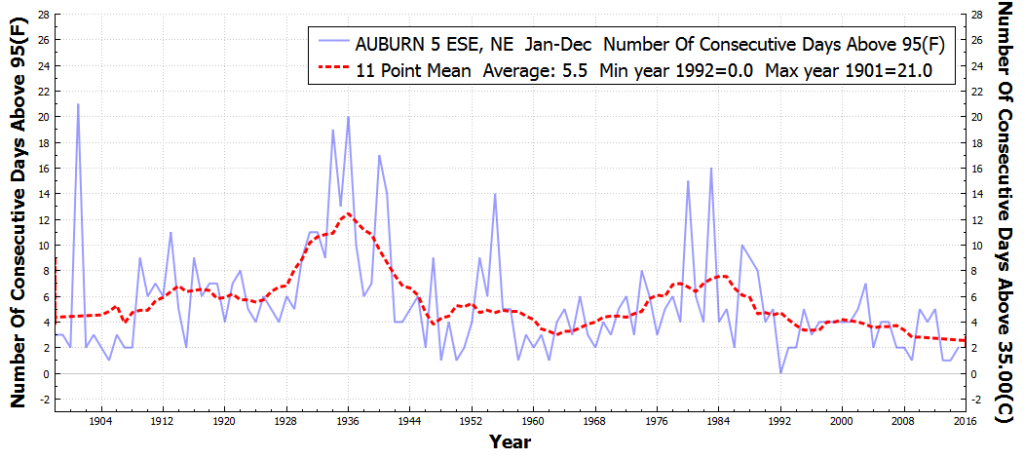 AUBURN5ESE_NE_#ConsecutiveDaysAboveMaxTempThreshold95F_Jan_Dec_1850_2015