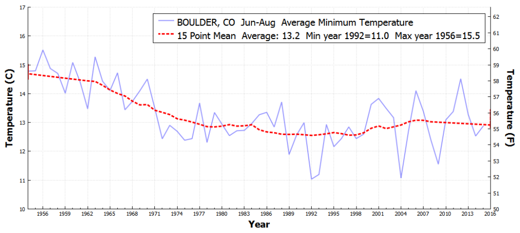 BOULDER_CO_AverageMinimumTemperature_Jun_Aug_1955_2016