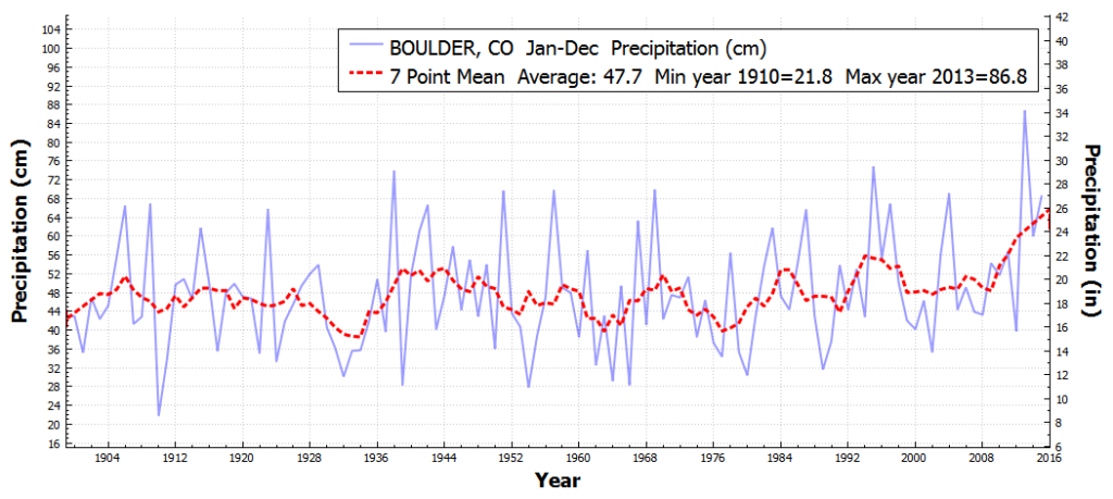 BOULDER_CO_TotalPrecipitation_Jan_Dec_1900_2015