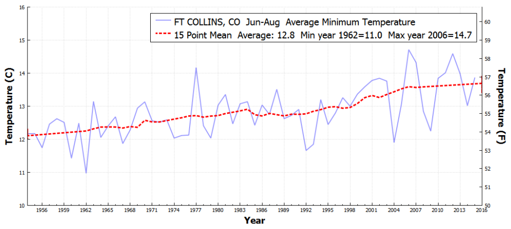 FTCOLLINS_CO_AverageMinimumTemperature_Jun_Aug_1955_2016