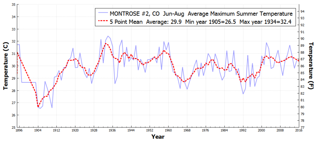 MONTROSE#2_CO_AverageMaximumSummerTemperature_Jan_Dec_1850_2016