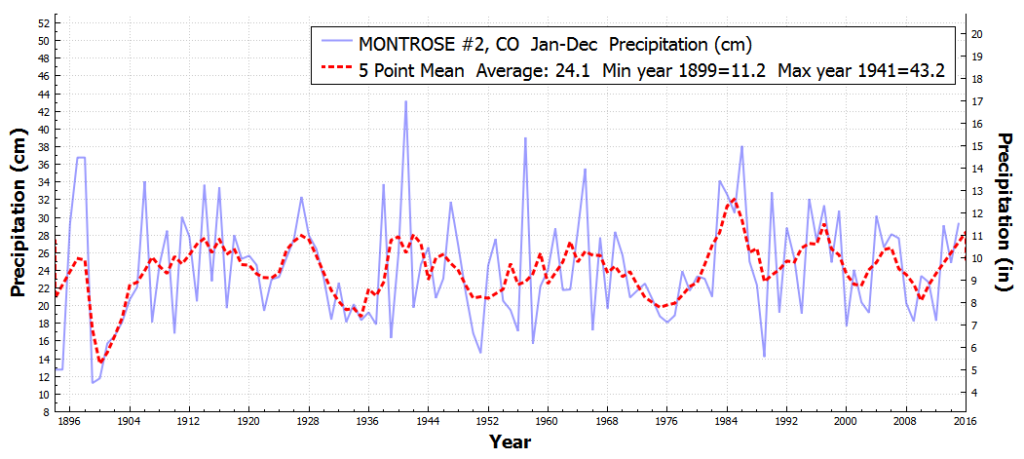 MONTROSE#2_CO_TotalPrecipitation_Jan_Dec_1850_2015