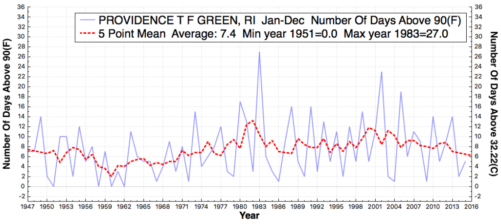 PROVIDENCETFGREEN_RI_#DaysAboveMaximumTemperatureThreshold90F_Jan_Dec_1890_2015