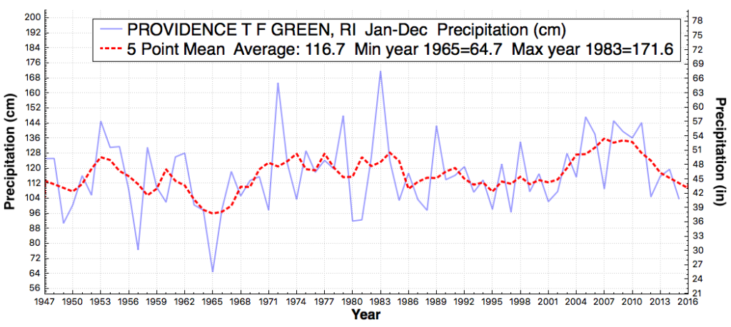 PROVIDENCETFGREEN_RI_TotalPrecipitation_Jan_Dec_1890_2015