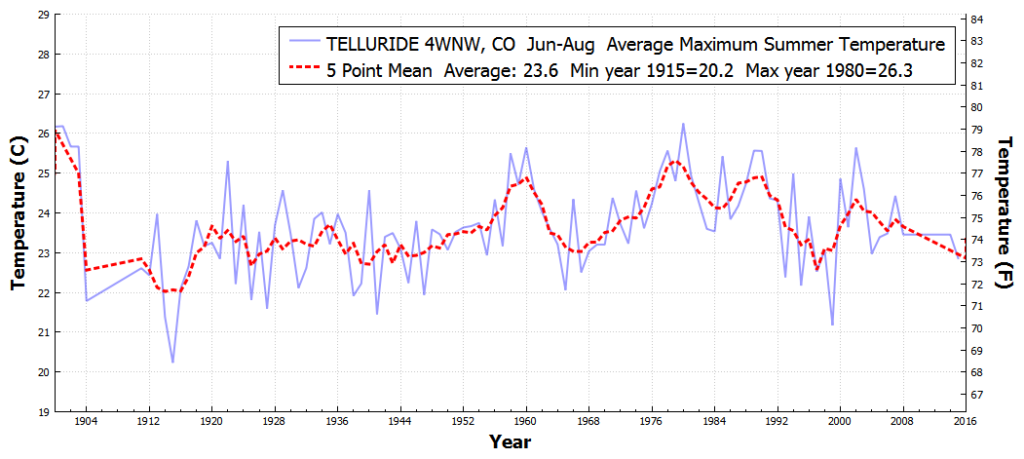 TELLURIDE4WNW_CO_AverageMaximumSummerTemperature_Jan_Dec_1850_2016