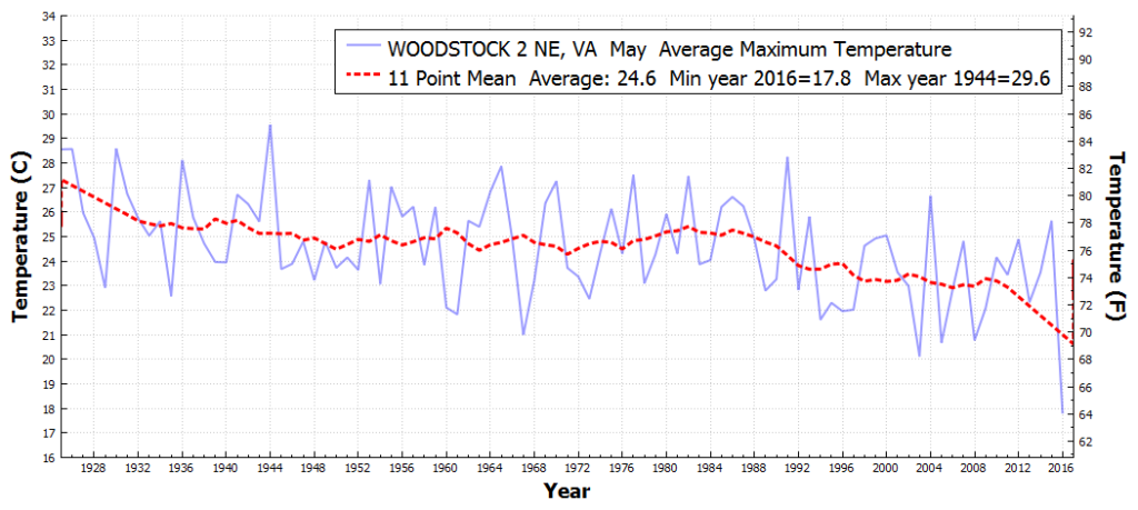 WOODSTOCK2NE_VA_AverageMaximumTemperature_May_May_1926_2016