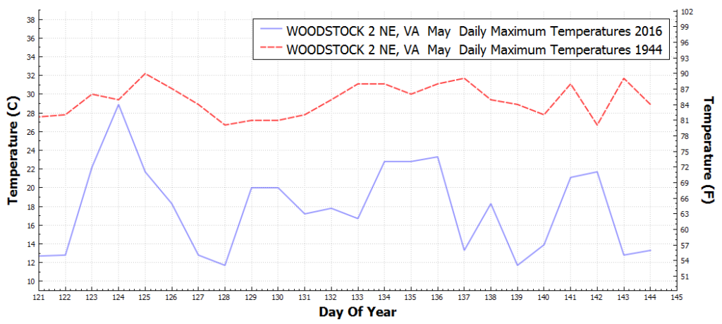 WOODSTOCK2NE_VA_DailyMaximumTemperatureF_May_May_2016_1944