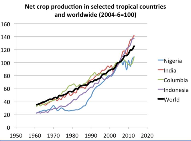 Net_crops_tropicalvsworld