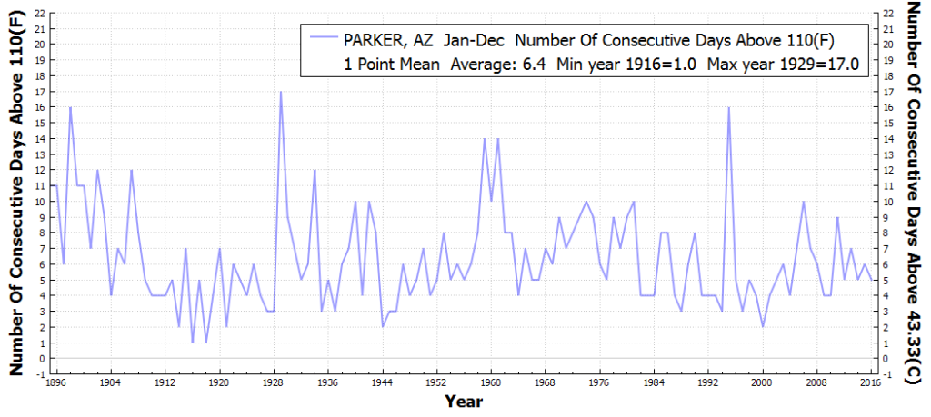 PARKER_AZ_#ConsecutiveDaysAboveMaxTempThreshold110F_Jan_Dec_1896_2016