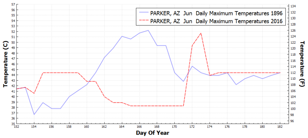 PARKER_AZ_DailyMaximumTemperatureF_Jun_Jun_1896_2016