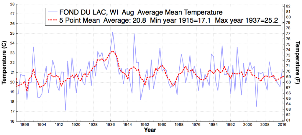 FONDDULAC_WI_AverageMeanTemperature_Aug_Aug_1875_2016