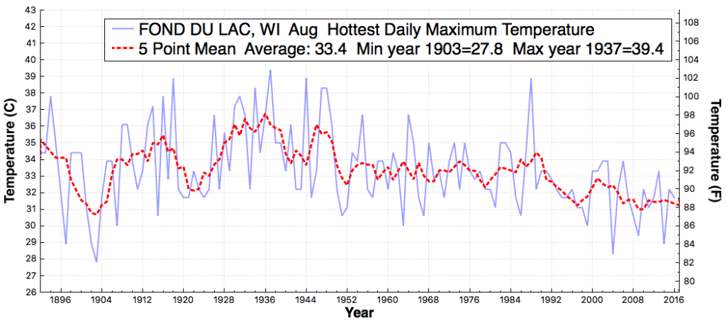 FONDDULAC_WI_HottestDailyMaximumTemperature_Aug_Aug_1875_2016