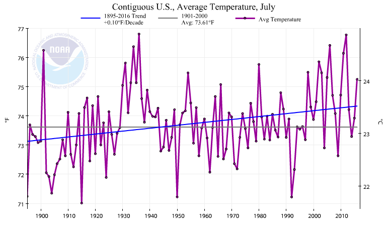 Since temperature records appear to be unreliable, will scientists re-think their positions on global warming?