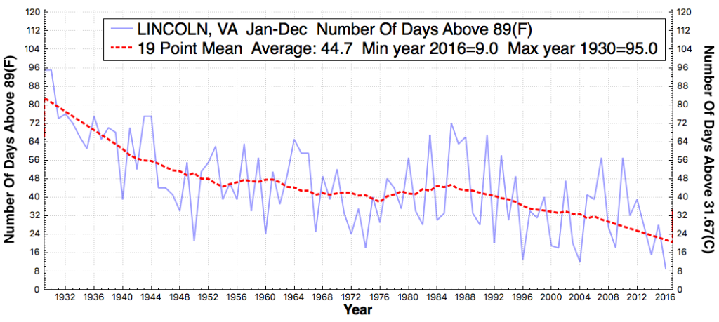 lincoln_va_daysabovemaximumtemperaturethreshold89f_jan_dec_1930_2016