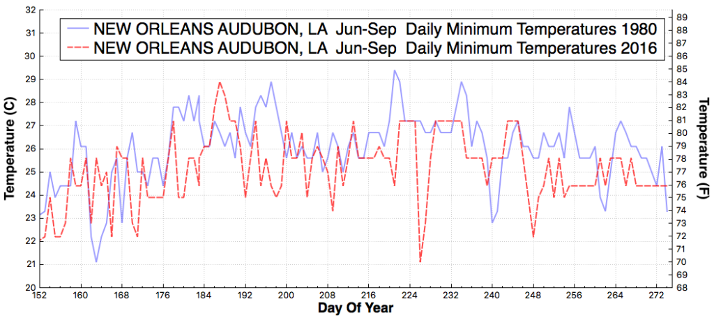 neworleansaudubon_la_dailyminimumtemperaturef_jun_sep_1980_2016