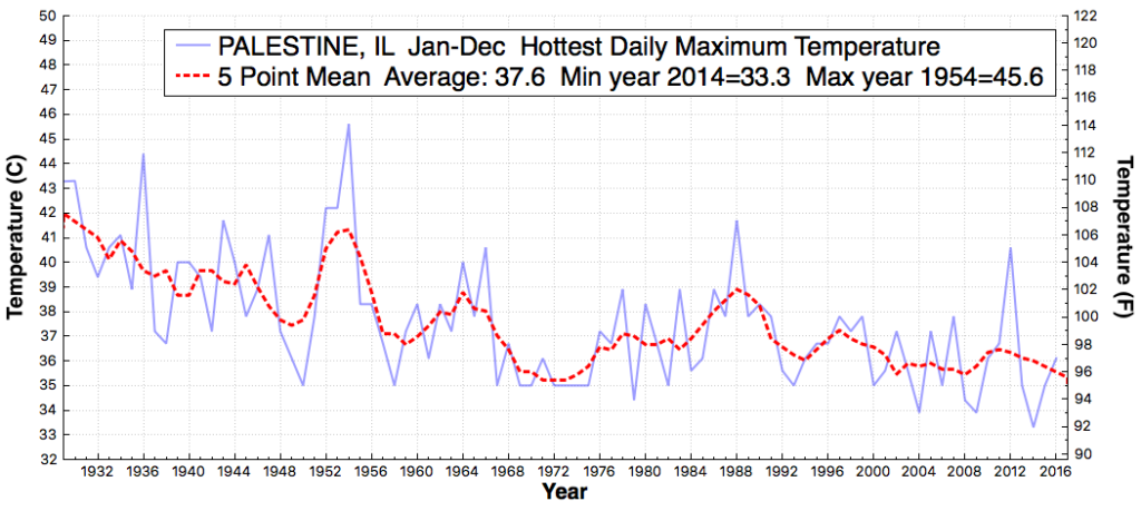 palestine_il_hottestdailymaximumtemperature_jan_dec_1930_2016