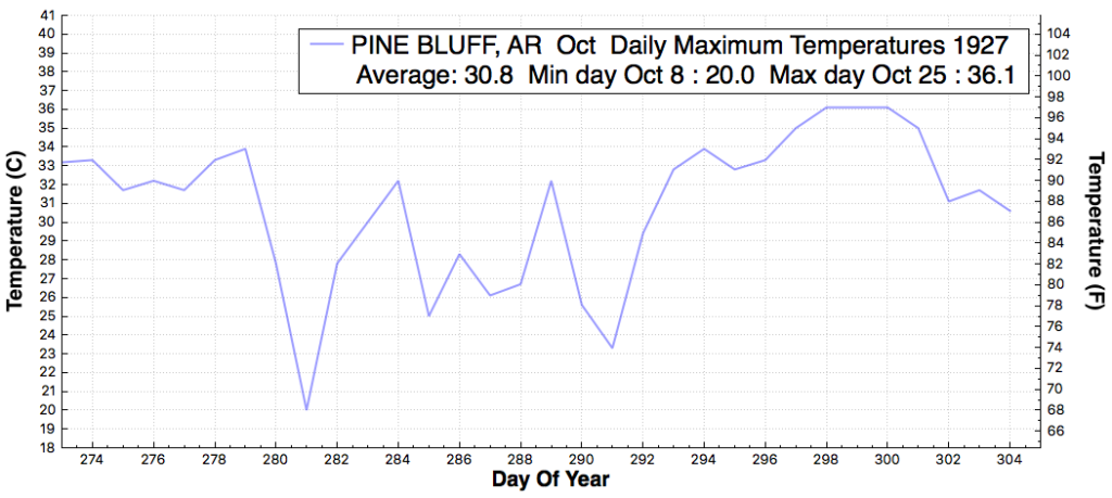 pinebluff_ar_dailymaximumtemperaturef_oct_oct_1927