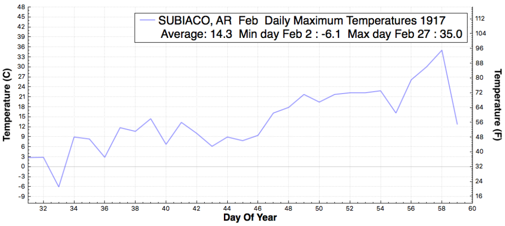 subiaco_ar_dailymaximumtemperaturef_feb_feb_1917