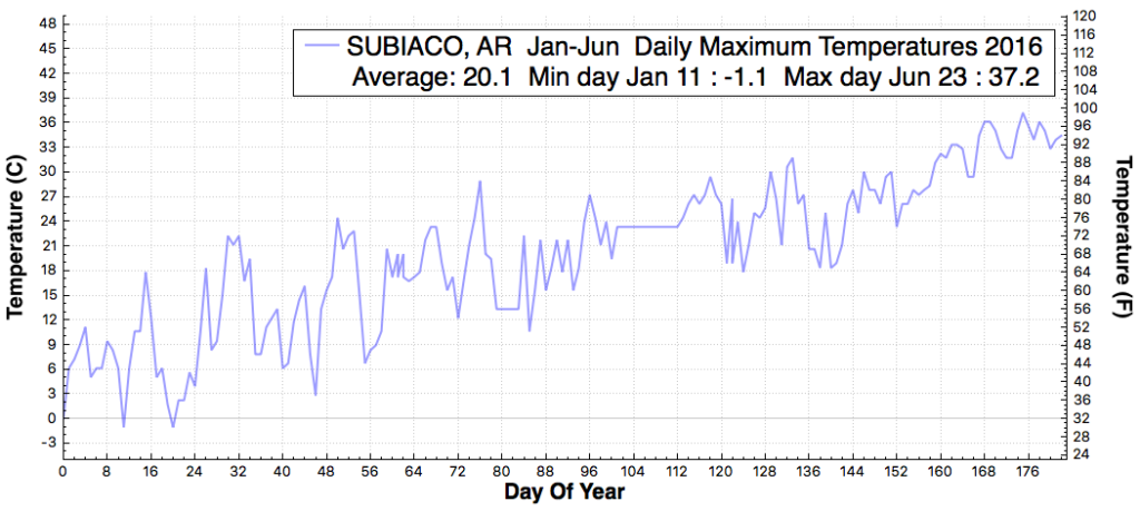 subiaco_ar_dailymaximumtemperaturef_jan_jun_2016