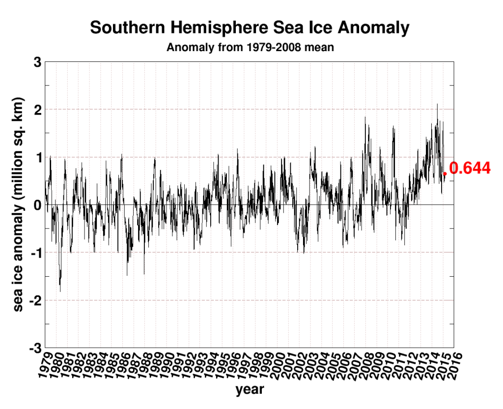 seaice-anomaly-antarctic