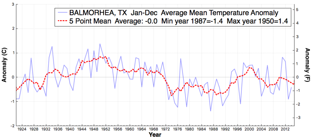 balmorhea_tx_averagemeantemperatureanomaly_jan_dec_1885_2014