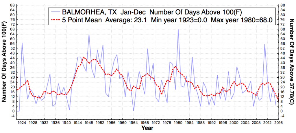 balmorhea_tx_daysabovemaximumtemperaturethreshold100f_jan_dec_1895_2015