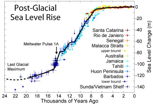 post-glacial_sea_level-4