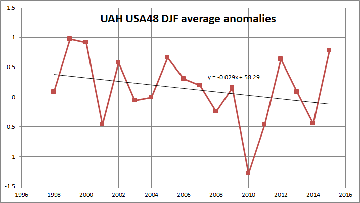 e89f20ceceaa 100% Of US Warming Is Due To NOAA Data Tampering