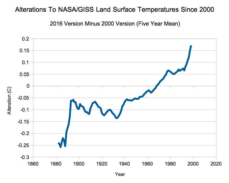 nasa surface temperatures - 668×550
