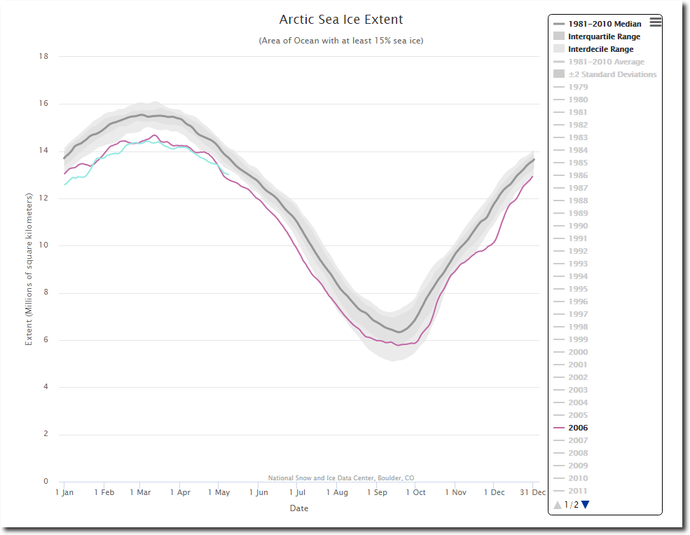 to what extent can the years The sea ice cap of the arctic appeared to reach its annual maximum winter extent on feb 25, according to data from the nasa-supported national snow and ice data center (nsidc) at the university of colorado, boulder at 561 million square miles (1454 million square kilometers), this year's maximum.