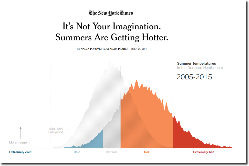 Its Not Your Imagination Special >> Analsyis Nyt Claims Hot Summers Of Today Virtually Unheard Of In