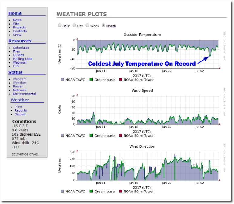 July 4, 2017 : Coldest July Temperature Ever Recorded In The
