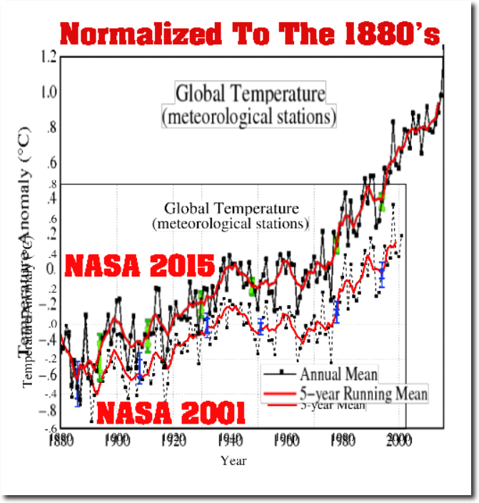 Alternatively, We Can Normalize The Graphs To The Earliest Decade, The  1880u0027s. This Shows Very Clearly How Total Warming From 1880 To 2000 Has  Doubled Since ...