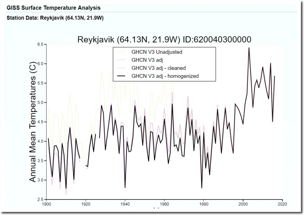 Corrupted NASA Graphs And Corrupted NOAA Thinking | The ...