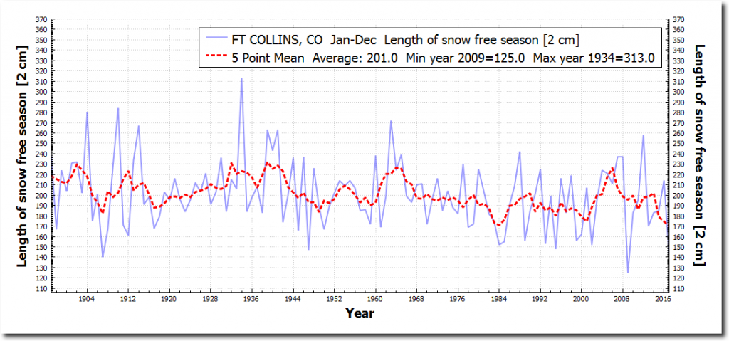 https://realclimatescience.com/2017/10/summers-in-fort-collins-getting-much-shorter/