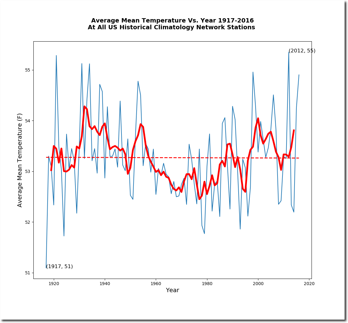 temperature and warming global warming It may be difficult to understand, but this winter's cold snap could actually be a product of global warming, according to climate scientists.