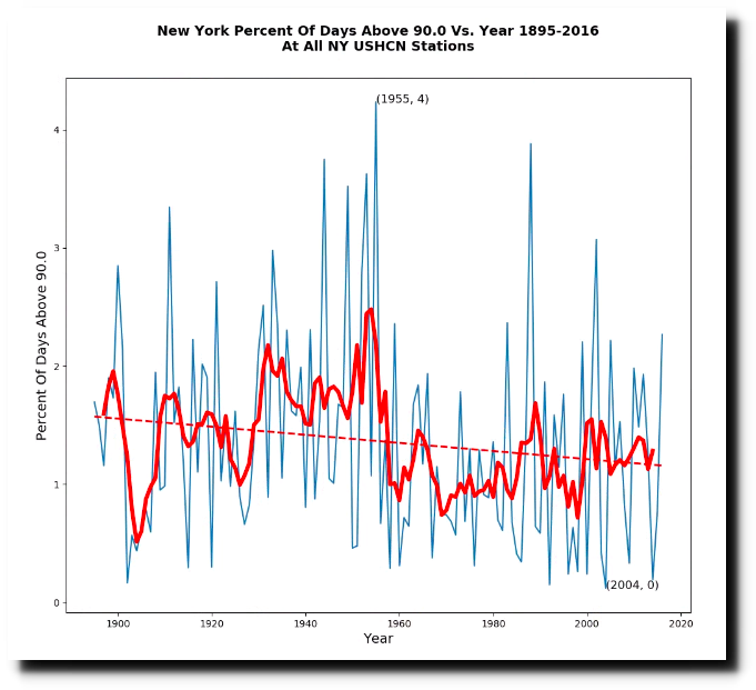 Climate Science : The Fact-Free Branch Of Science | Iowa
