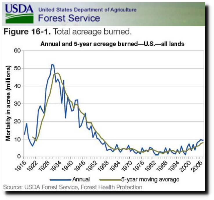 Plummeting Forest Fire Burn Acreage – Down 80% since 1930's